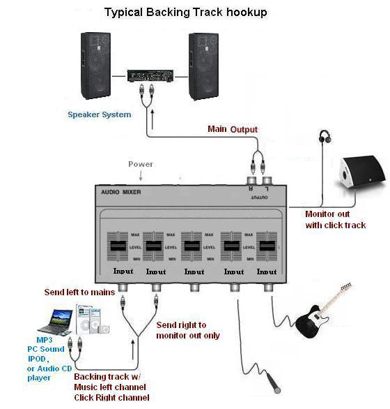 Backing track connection diagram
